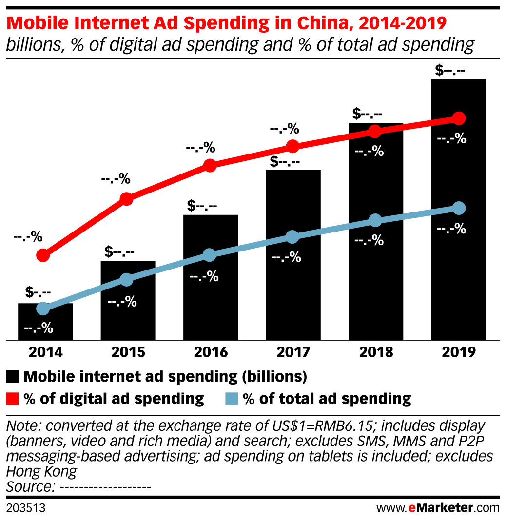 Mobile Internet Ad Spending in China, 2014-2019 (billions, % of digital ad spending and % of total ad spending)