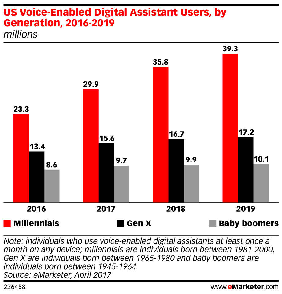 US Voice-Enabled Digital Assistant Users, by Generation, 2016-2019 (millions)