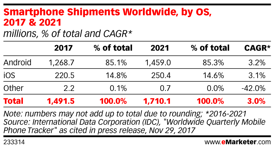 Smartphone Shipments Worldwide, by OS, 2017 & 2021 (millions, % of total and CAGR*)