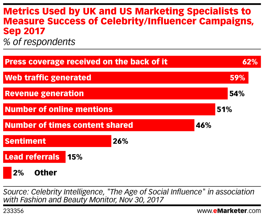 Metrics Used by UK and US Marketing Specialists to Measure Success of Celebrity/Influencer Campaigns, Sep 2017 (% of respondents)