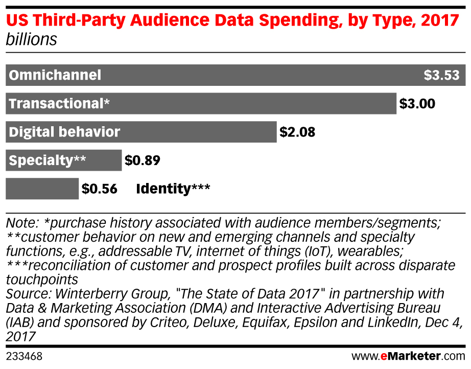 US Third-Party Audience Data Spending, by Type, 2017 (billions)
