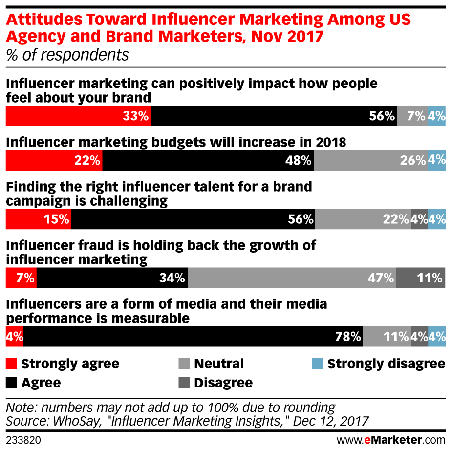 Attitudes Toward Influencer Marketing Among US Agency and Brand Marketers, Nov 2017 (% of respondents)