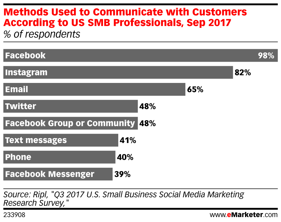 Methods Used to Communicate with Customers According to US SMB Professionals, Sep 2017 (% of respondents)