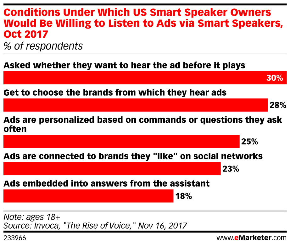 Conditions Under Which US Smart Speaker Owners Would Be Willing to Listen to Ads via Smart Speakers, Oct 2017 (% of respondents)