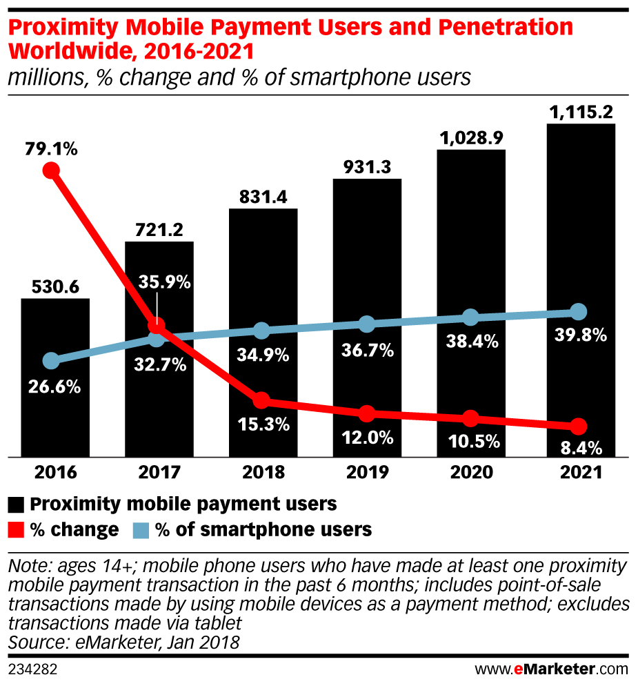 Proximity Mobile Payment Users and Penetration Worldwide, 2016-2021 (millions, % change and % of smartphone users)
