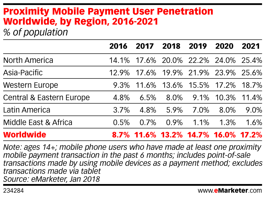 Proximity Mobile Payment User Penetration Worldwide, by Region, 2016-2021 (% of population)