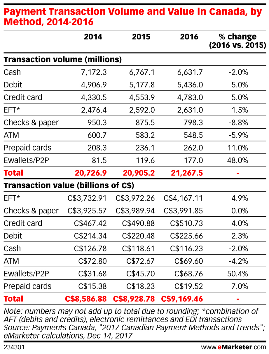 Payment Transaction Volume and Value in Canada, by Method, 2014-2016