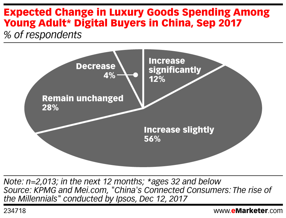 Expected Change in Luxury Goods Spending Among Young Adult* Digital Buyers in China, Sep 2017 (% of respondents)