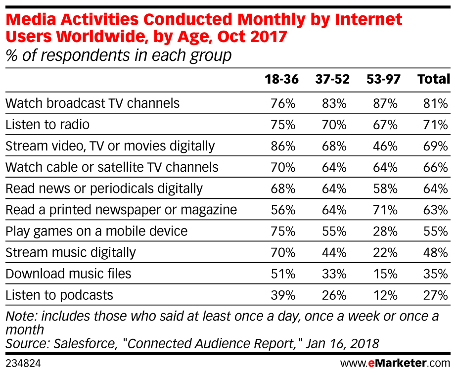 Media Activities Conducted Monthly by Internet Users Worldwide, by Age, Oct 2017 (% of respondents in each group)