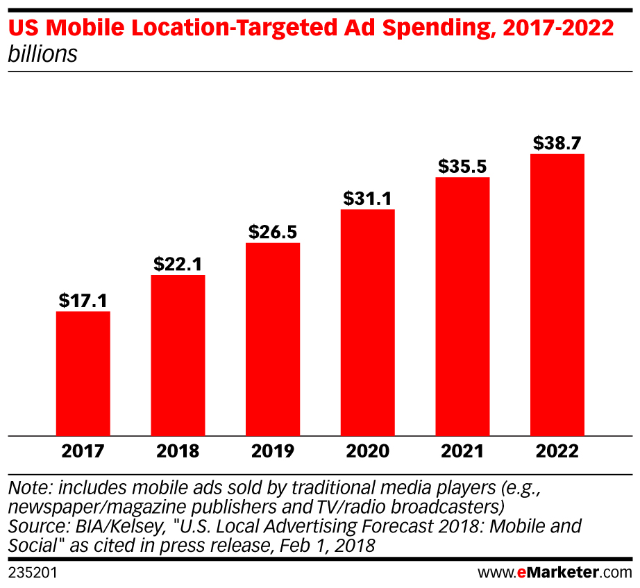 eMarketer US mobile location-targeted ad spending 2017-2022