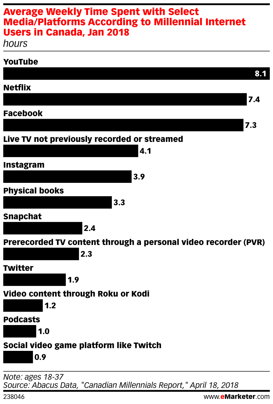 Average Weekly Time Spent with Select Media/Platforms