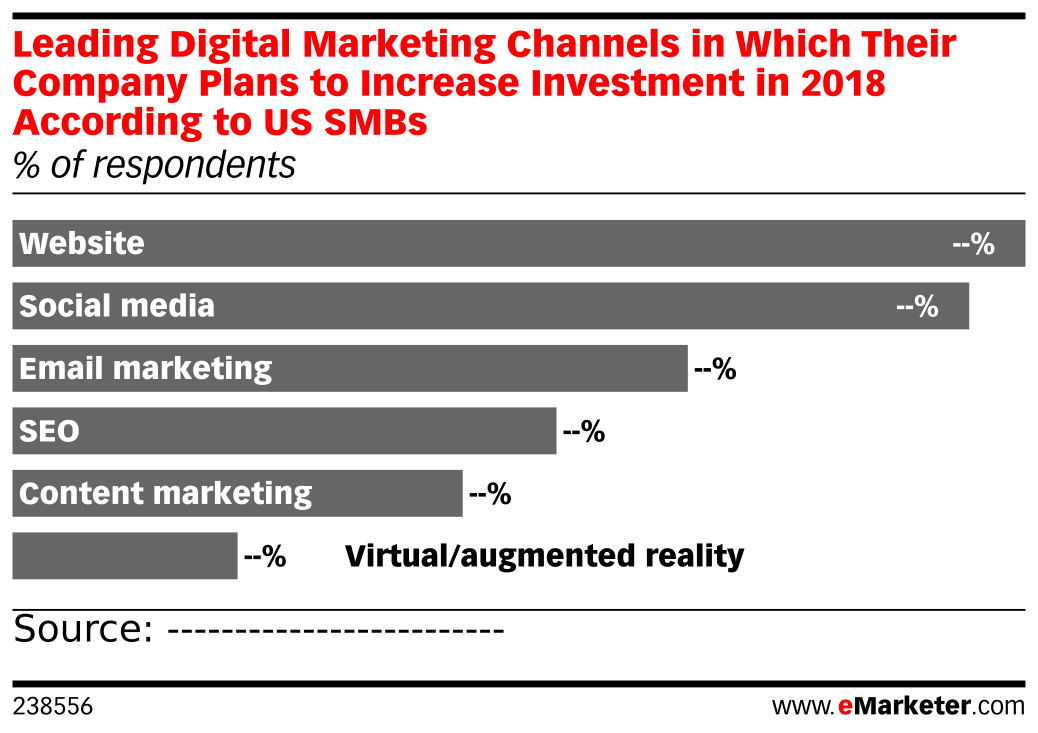 Leading Digital Marketing Channels in Which Their Company Plans to Increase Investment in 2018 According to US SMBs (% of respondents)