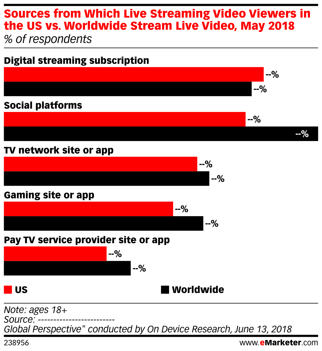 Sources From Which Live Streaming Video Viewers In The Us Vs Worldwide Stream Live Video May 2018 Of Respondents Emarketer