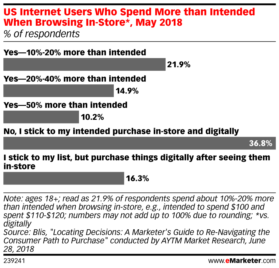 US Internet Users Who Spend More than Intended When Browsing In-Store*, May 2018 (% of respondents)
