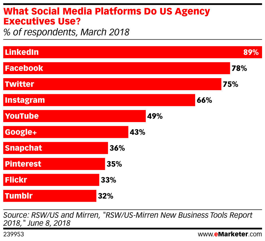 What Social Media Platforms Do US Agency Executives Use? (% of respondents, March 2018)
