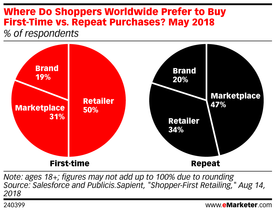 Where Do Shoppers Worldwide Prefer to Buy First-Time vs. Repeat Purchases? May 2018 (% of respondents)