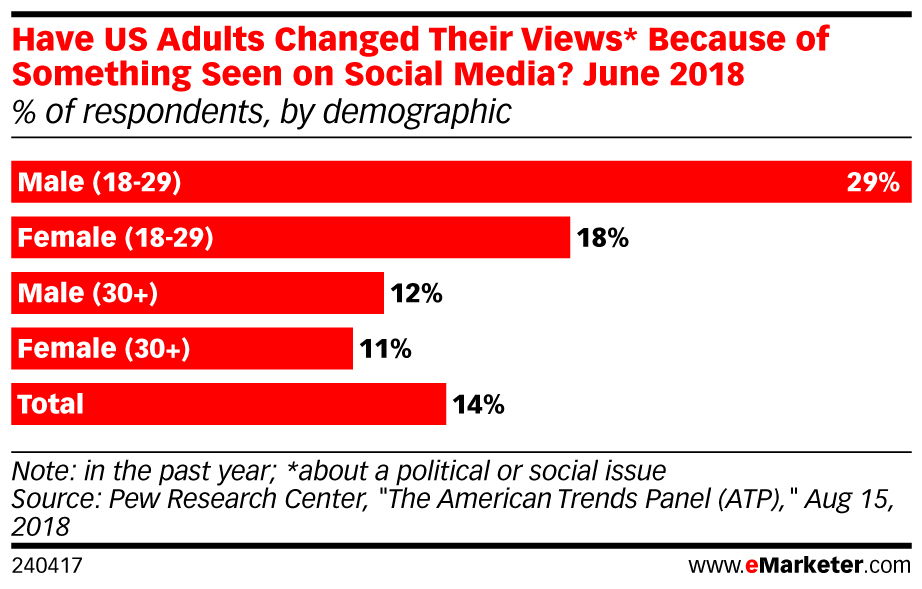 Have US Adults Changed Their Views* Because of Something Seen on Social Media? June 2018 (% of respondents, by demographic)