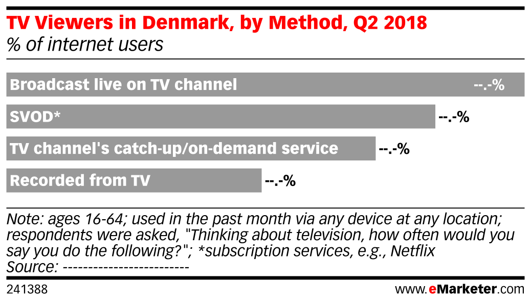 Tv Viewers In Denmark By Method Q2 2018 Of Internet Users Emarketer