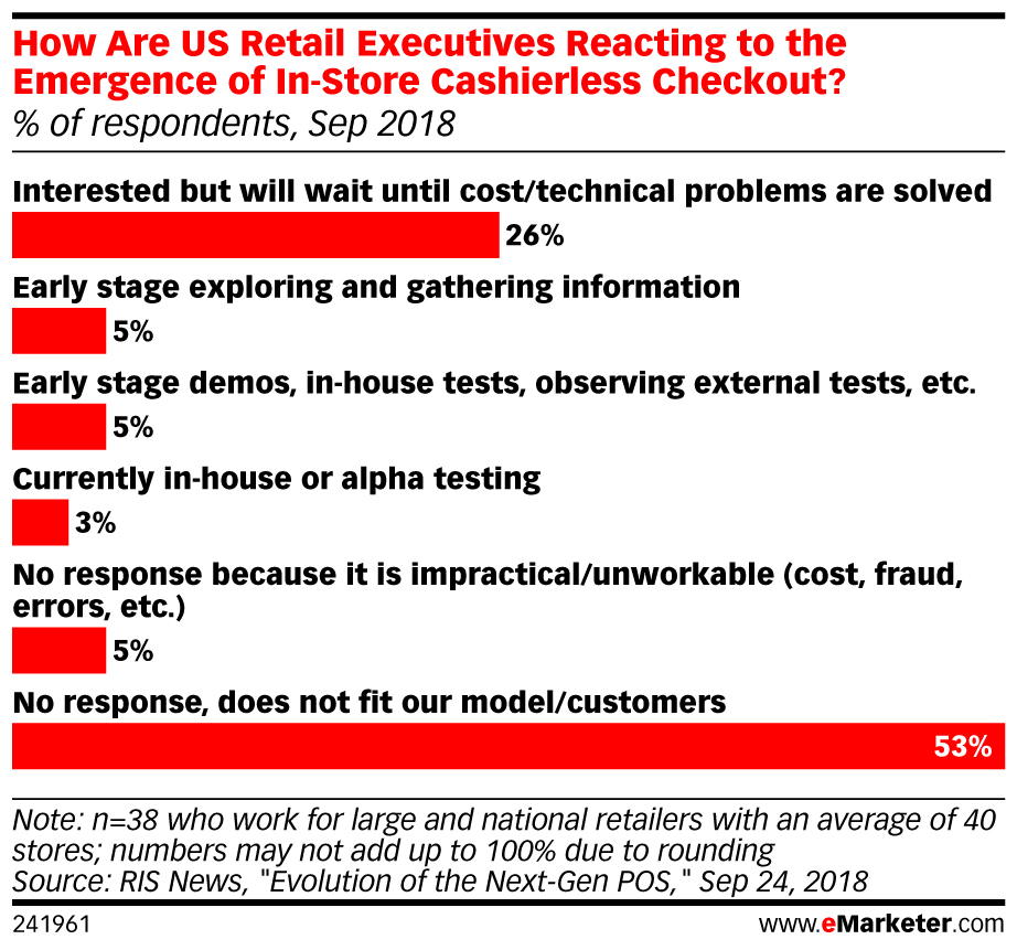 How Are US Retail Executives Reacting to the Emergence of In-Store Cashierless Checkout? (% of respondents, Sep 2018)