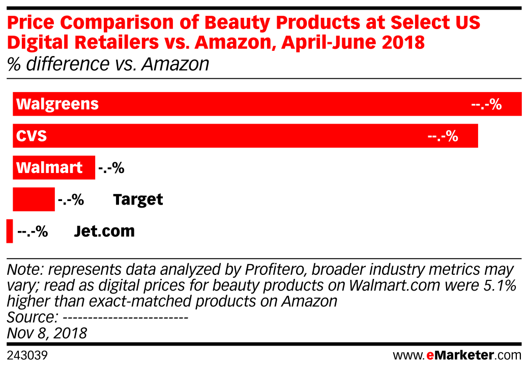 Price Comparison of Beauty Products at Select US Digital