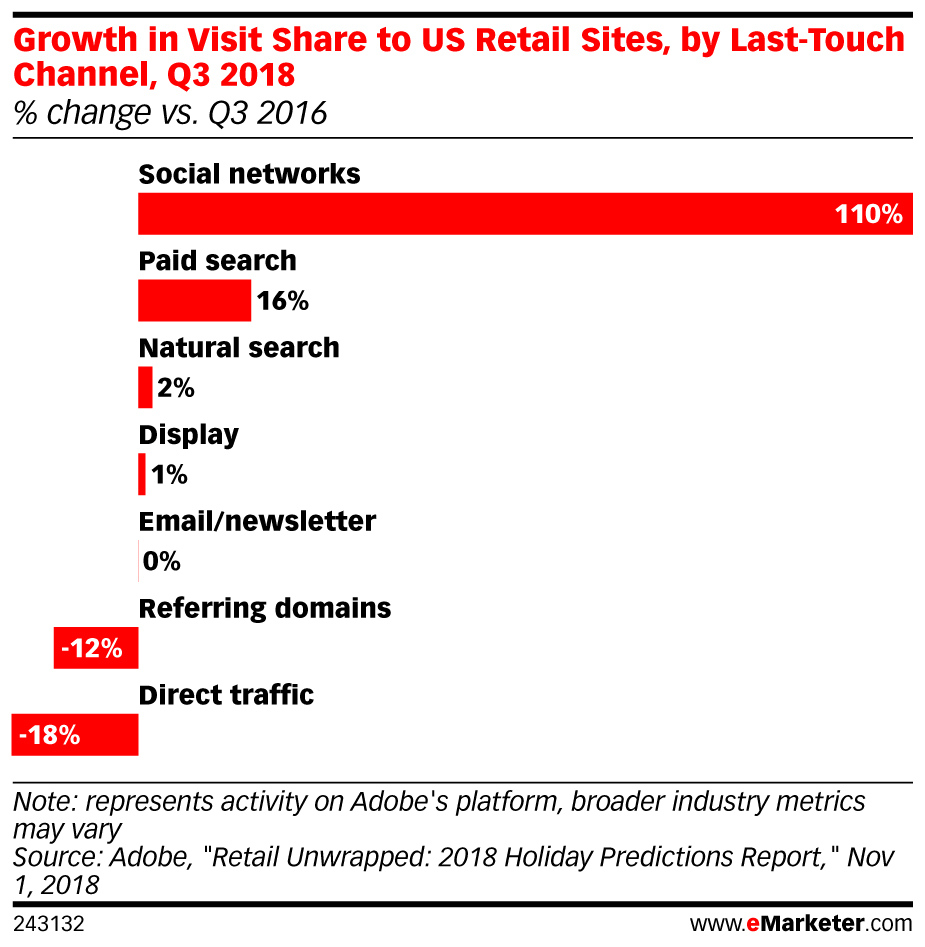 Growth In Visit Share To Us Retail Sites By Last Touch Channel Q3 2018 Change Vs Q3 2016 Emarketer