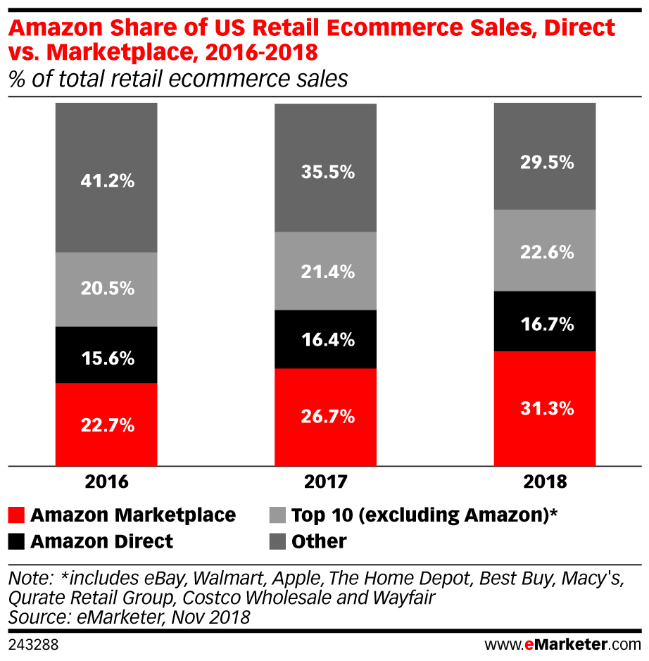 Amazon Share of US Retail Ecommerce Sales, Direct vs