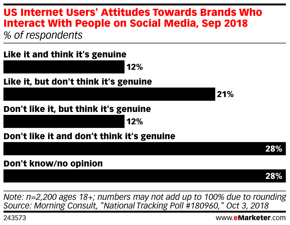 US Internet Users' Attitudes Towards Brands Who Interact With People on Social Media, Sep 2018 (% of respondents)