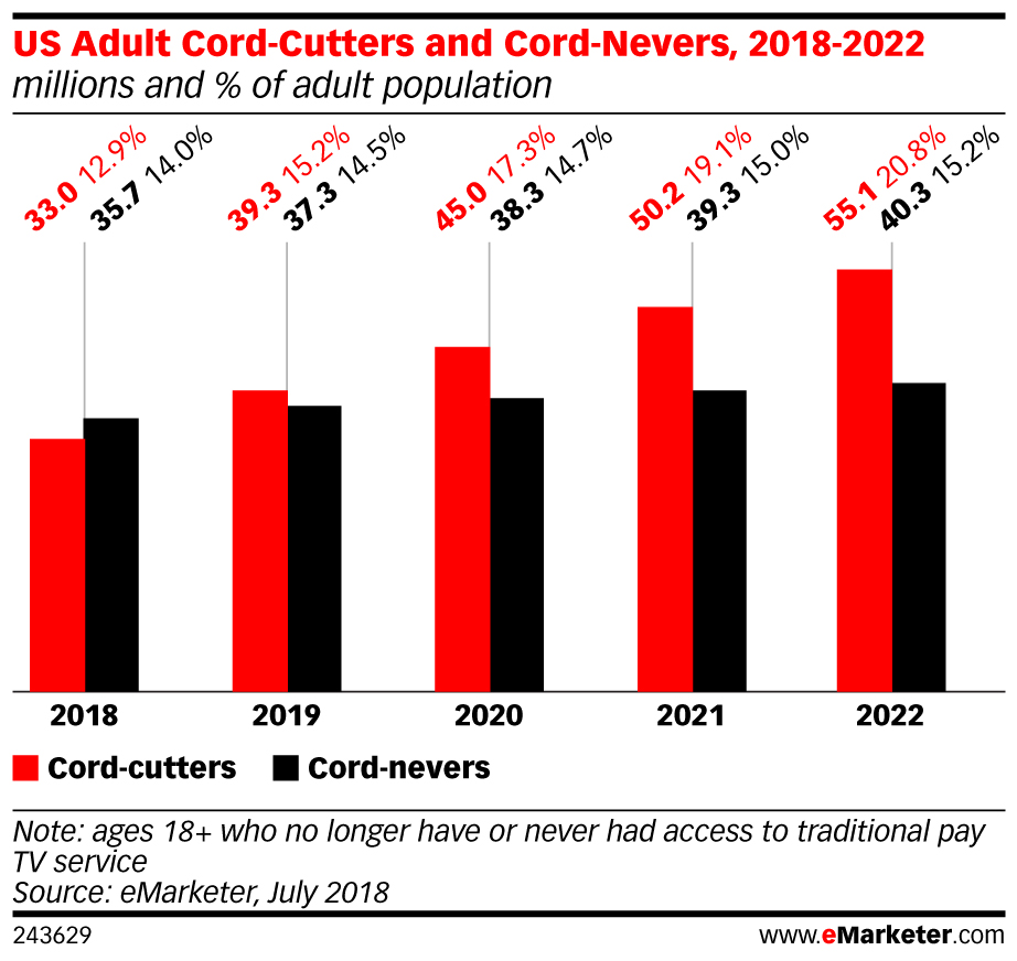 US Adult Cord-Cutters and Cord-Nevers, 2018-2022 (millions