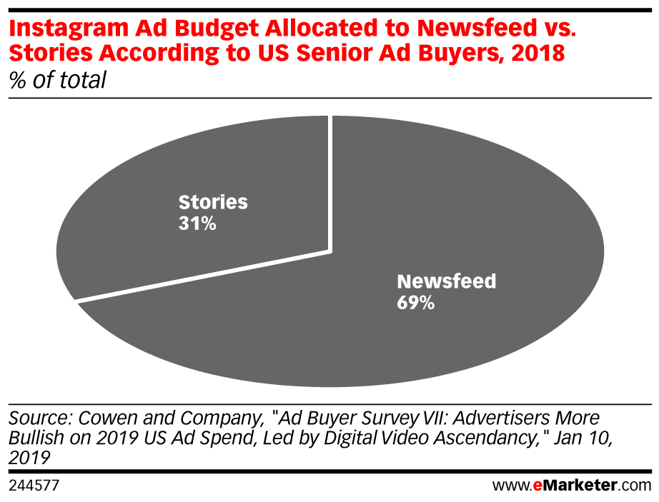 Instagram Ad Budget Allocated to Newsfeed vs. Stories According to US Senior Ad Buyers, 2018 (% of total)