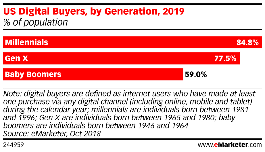 US Digital Buyers, by Generation, 2019 (% of population)