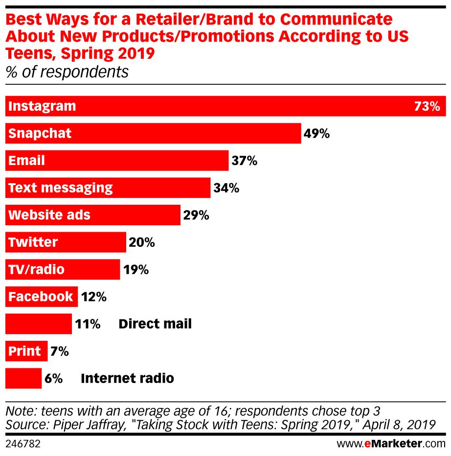 Best ways for a retailer/brand to communicate about new products/promotions