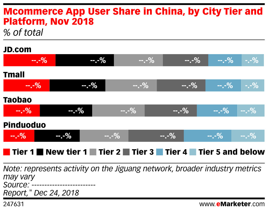 Mcommerce App User Share in China, by City Tier and Platform, Nov 2018 (% of total)
