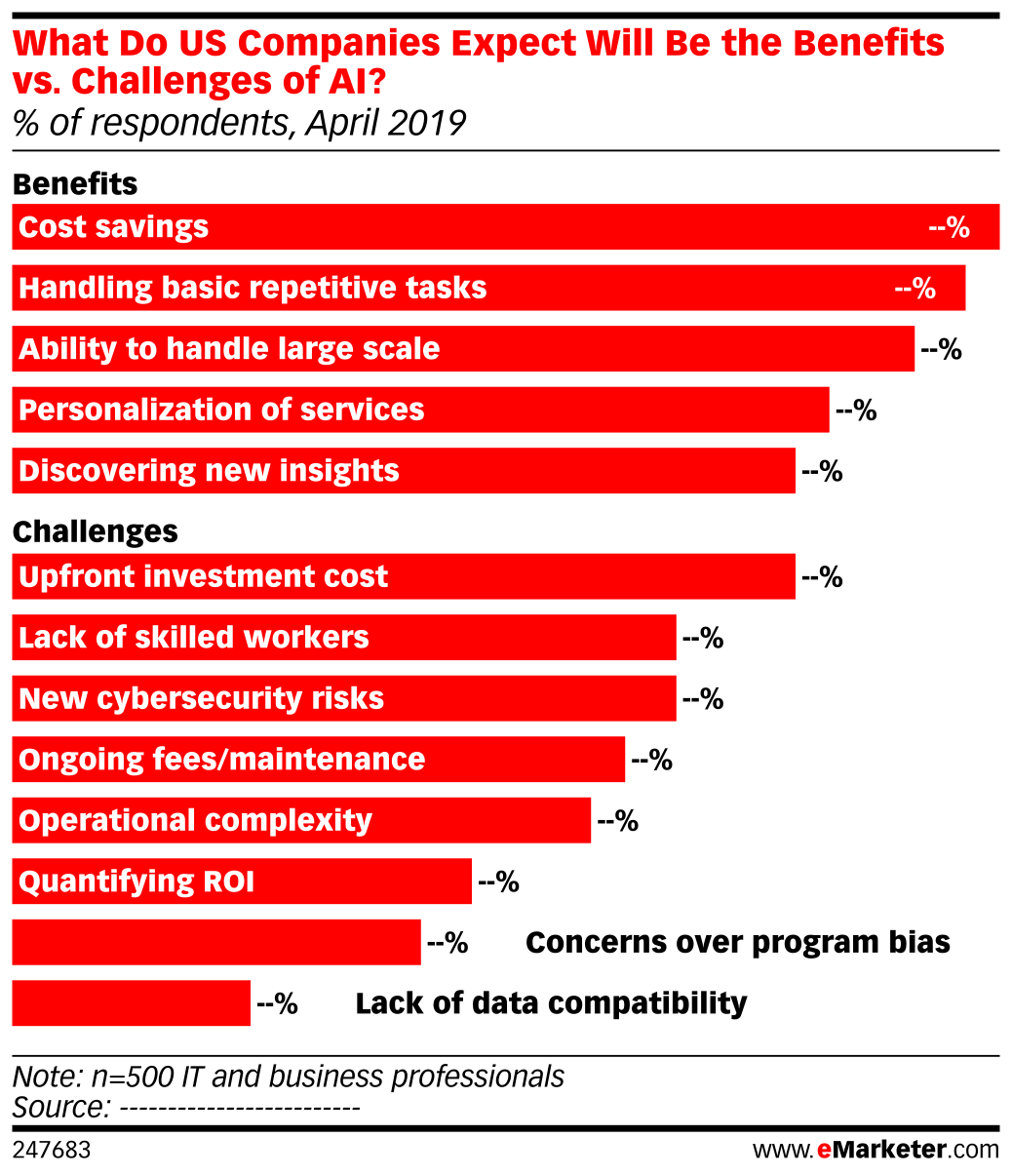 What Do US Companies Expect Will Be the Benefits vs. Challenges of AI? (% of respondents, April 2019)