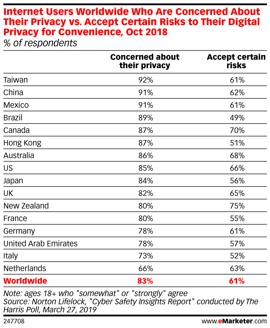 Internet Users Worldwide Who Are Concerned About Their Privacy vs. Accept Certain Risks to Their Digital Privacy for Convenience, Oct 2018 (% of respondents)