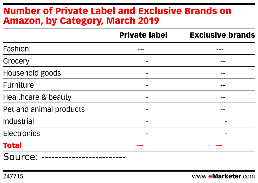 Number of Private Label and Exclusive Brands on Amazon, by Category, March 2019