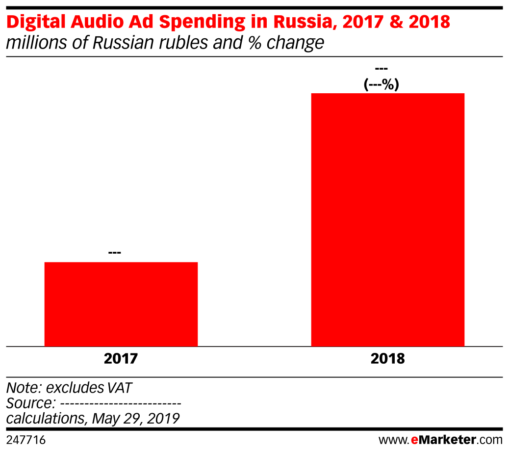Digital Audio Ad Spending in Russia, 2017 & 2018 (millions of Russian rubles and % change)