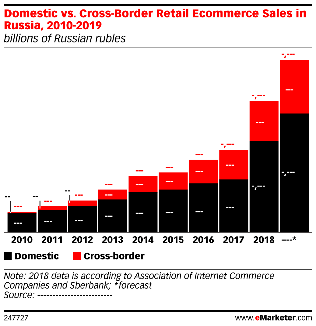 Domestic vs. Cross-Border Retail Ecommerce Sales in Russia, 2010-2019 (billions of Russian rubles)