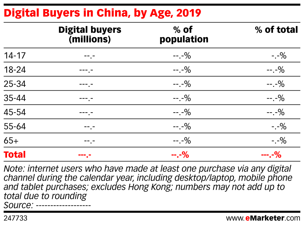 Digital Buyers in China, by Age, 2019