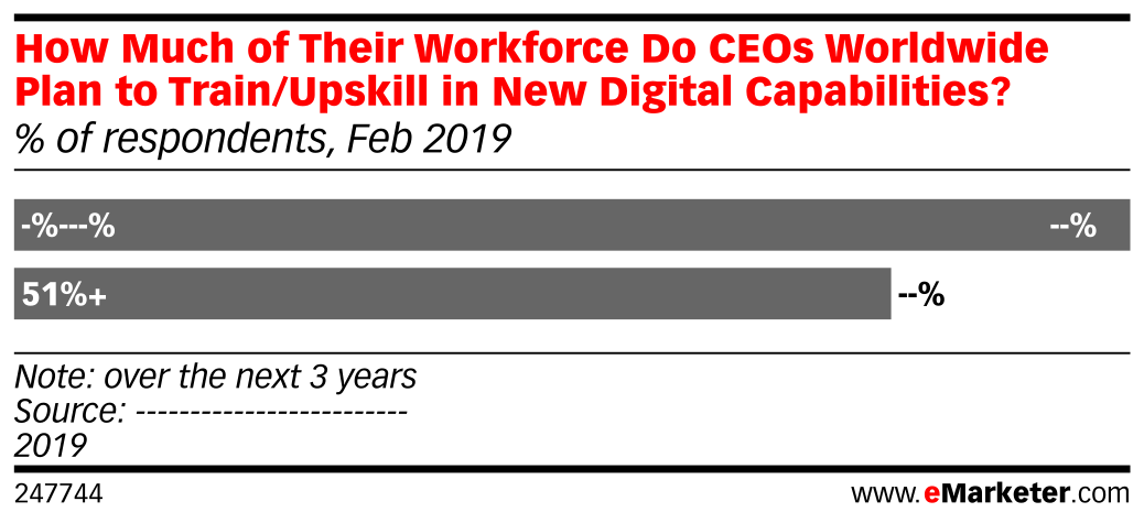 How Much of Their Workforce Do CEOs Worldwide Plan to Train/Upskill in New Digital Capabilities? (% of respondents, Feb 2019)