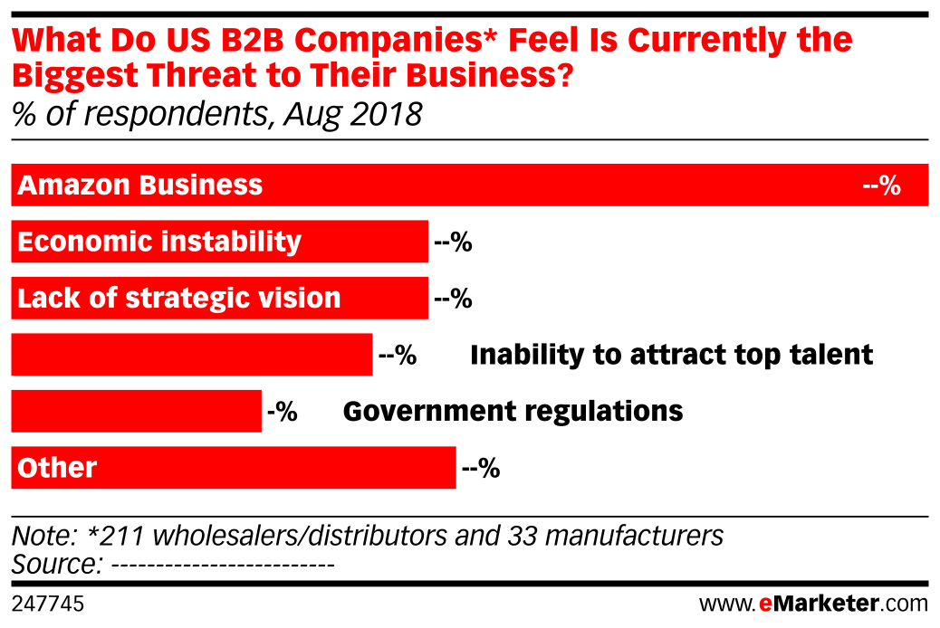 What Do US B2B Companies* Feel Is Currently the Biggest Threat to Their Business? (% of respondents, Aug 2018)
