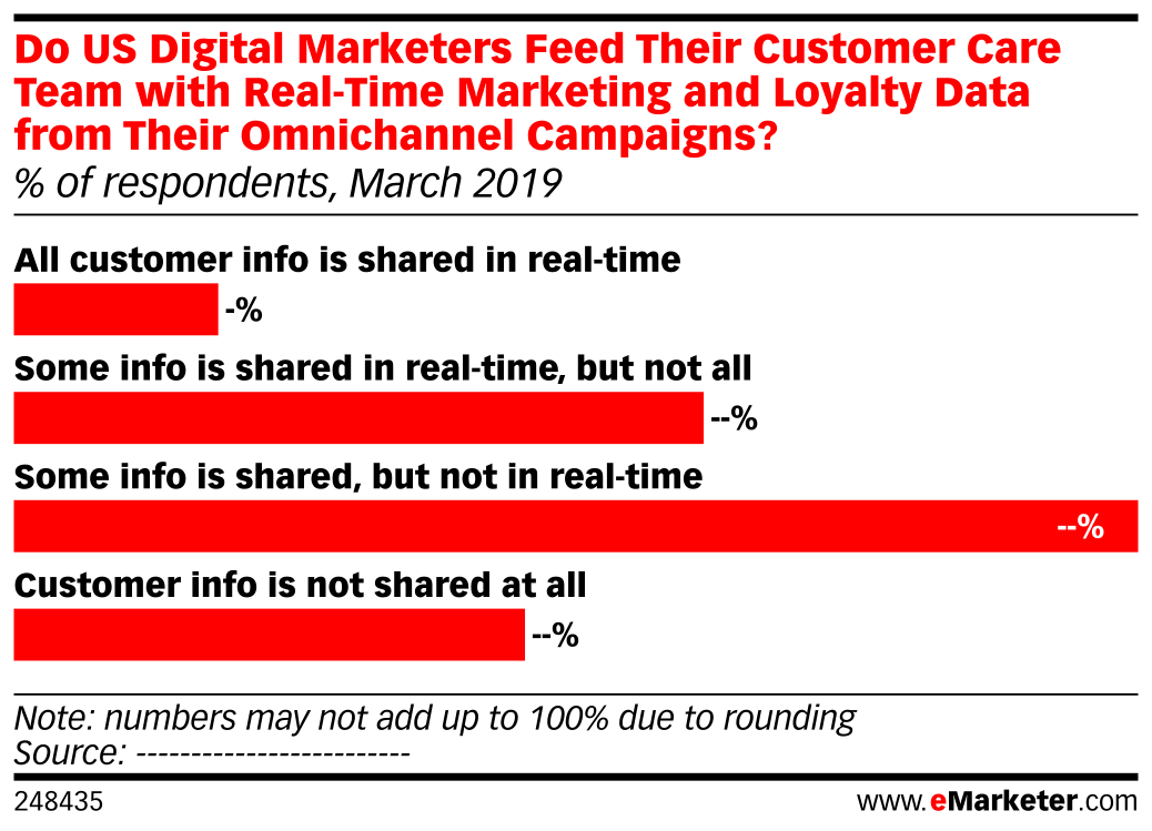 Do US Digital Marketers Feed Their Customer Care Team with