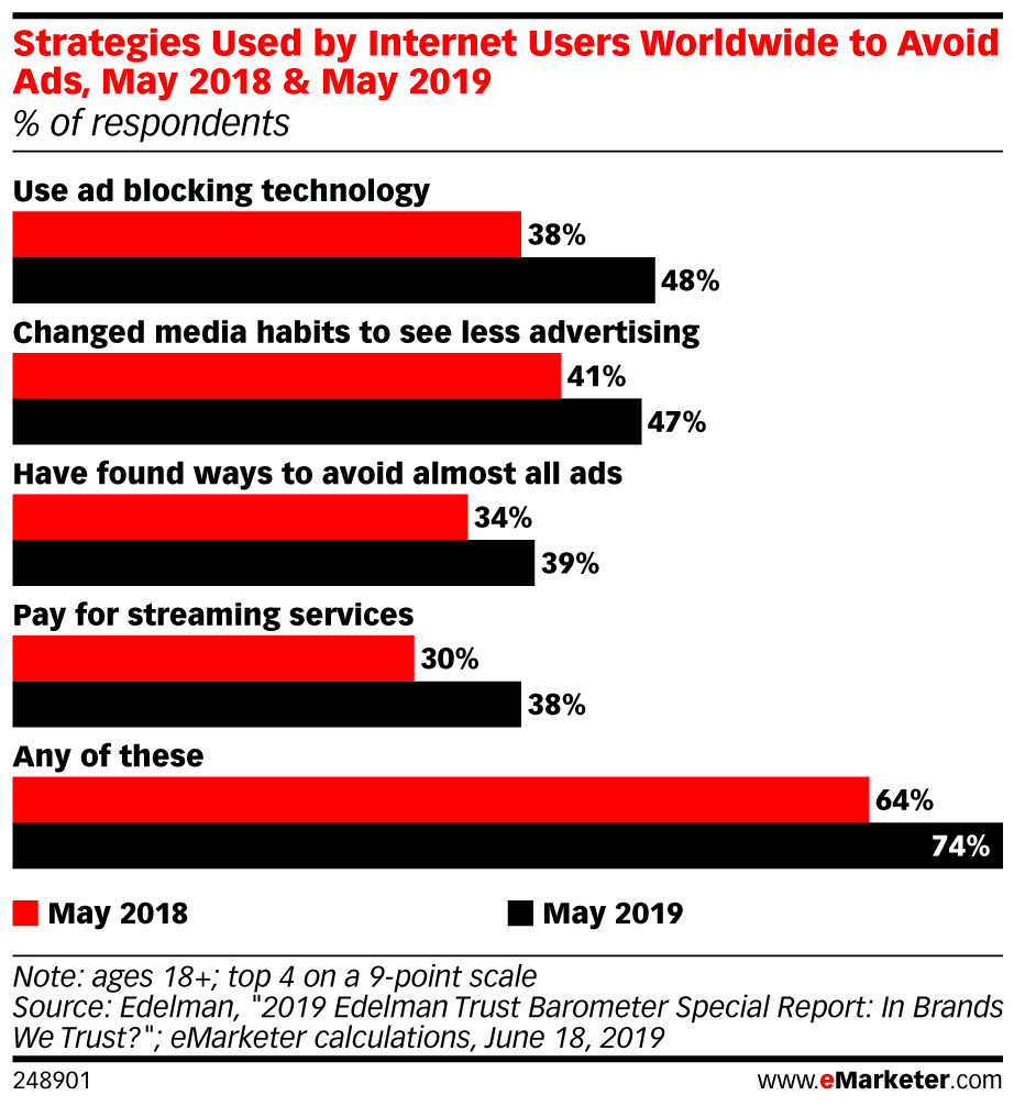 Strategies Used by Internet Users Worldwide to Avoid Ads
