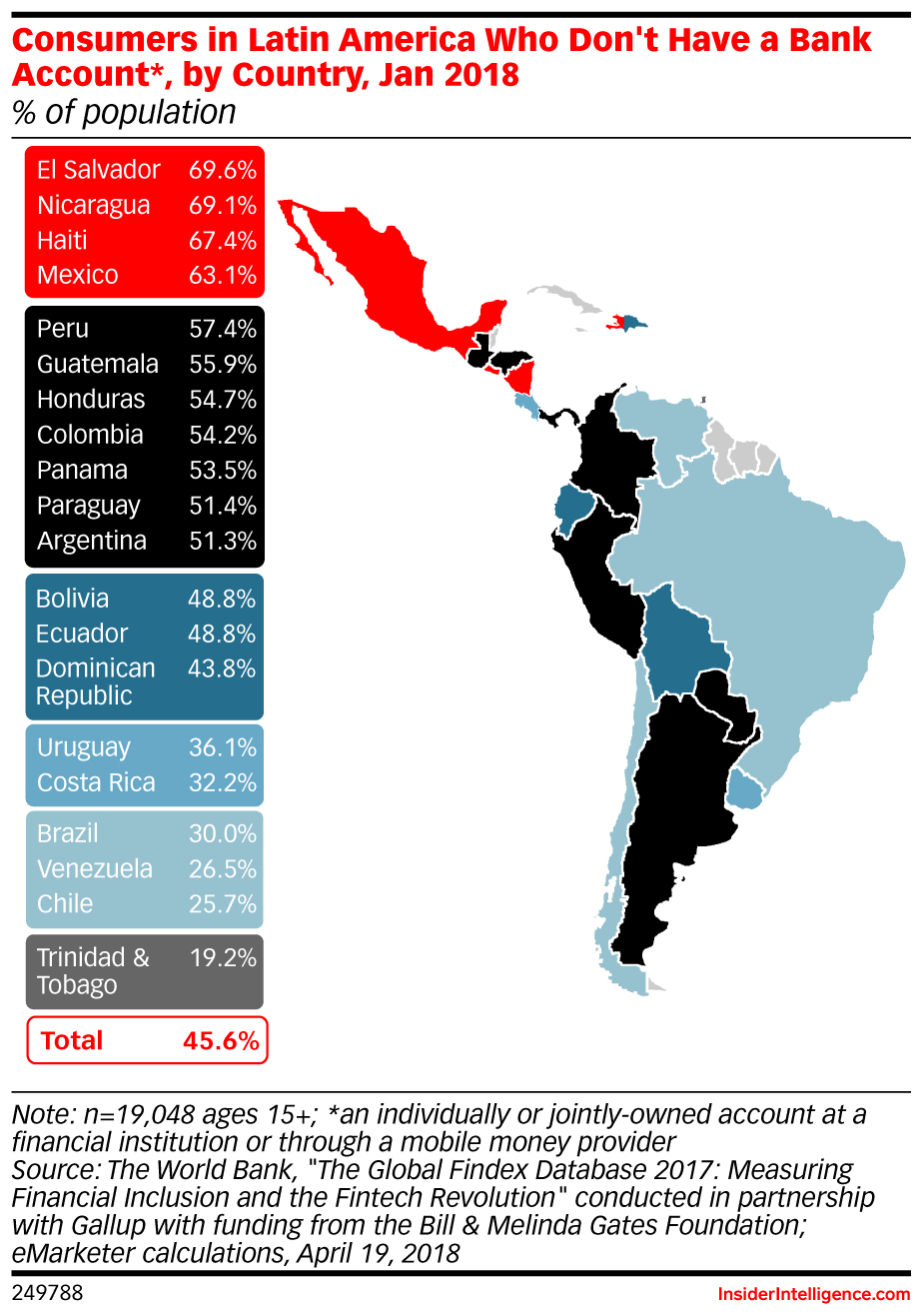 Consumers in Latin America Who Don't Have a Bank Account*, by Country, Jan 2018 (% of population)