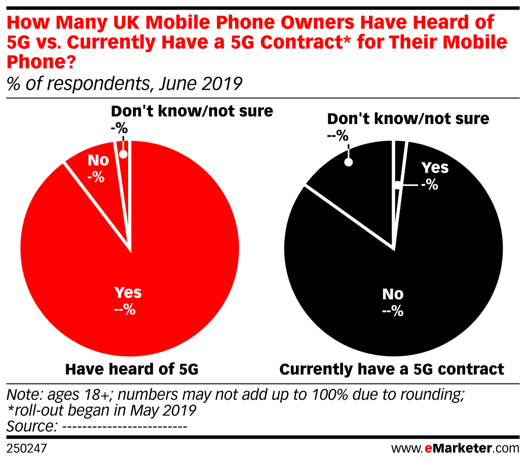 How Many UK Mobile Phone Owners Have Heard of 5G vs ...