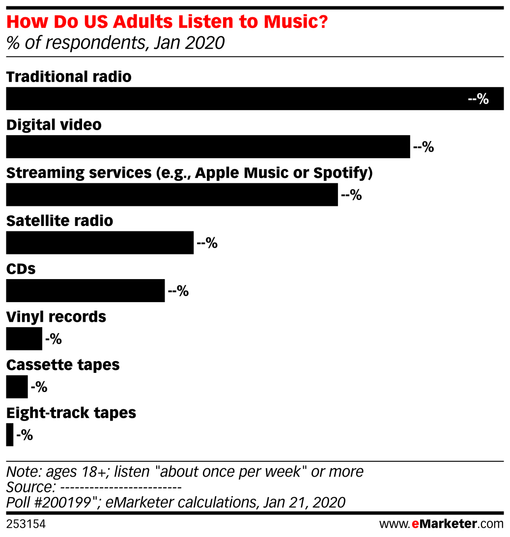 How Do Us Adults Listen To Music Of Respondents Jan 2020 Emarketer